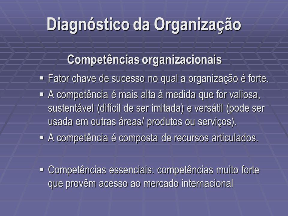 Competências organizacionais Fator chave de sucesso no qual a organização é forte. Fator chave de sucesso no qual a organização é forte. A competência
