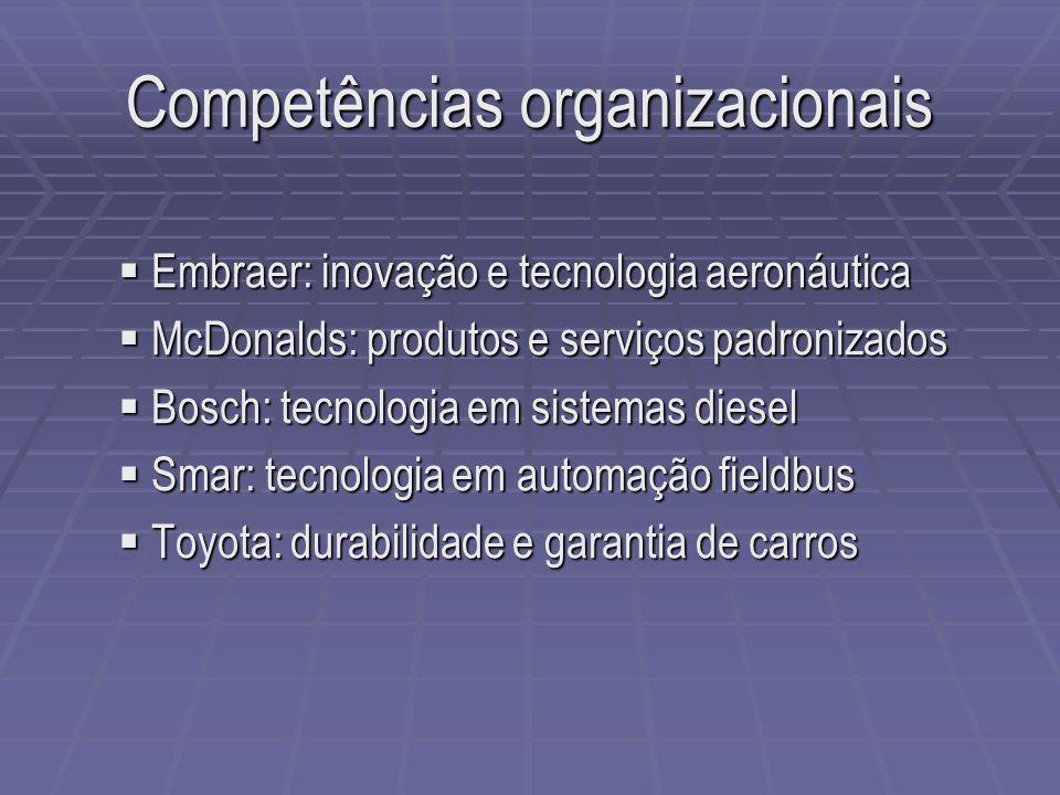 Competências organizacionais Embraer: inovação e tecnologia aeronáutica Embraer: inovação e tecnologia aeronáutica McDonalds: produtos e serviços padr