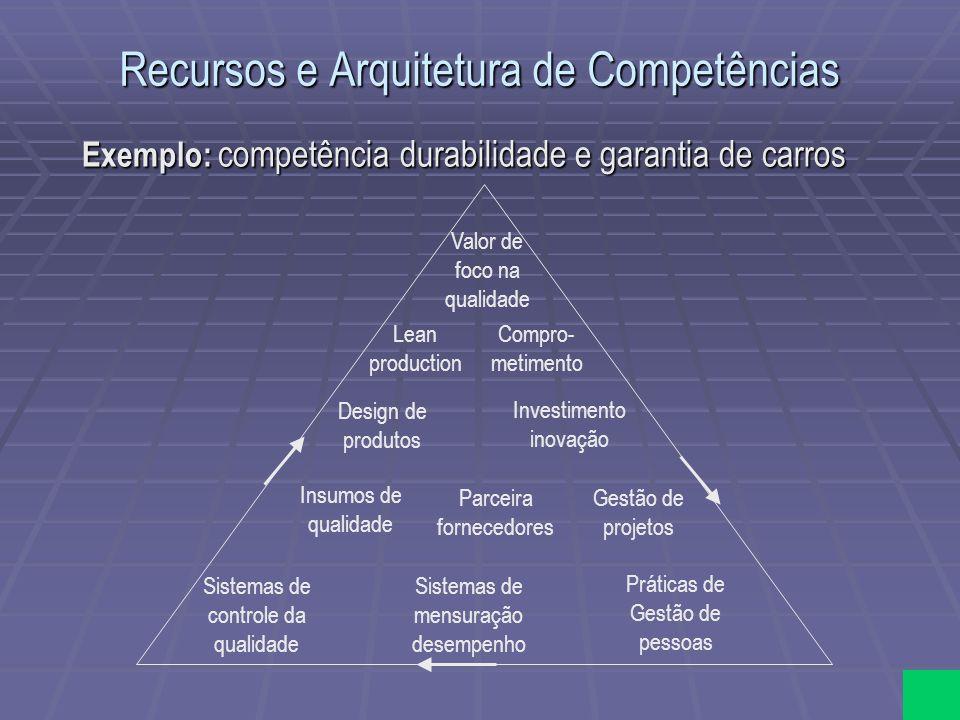 Recursos e Arquitetura de Competências Exemplo: competência durabilidade e garantia de carros Valor de foco na qualidade Compro- metimento Lean produc