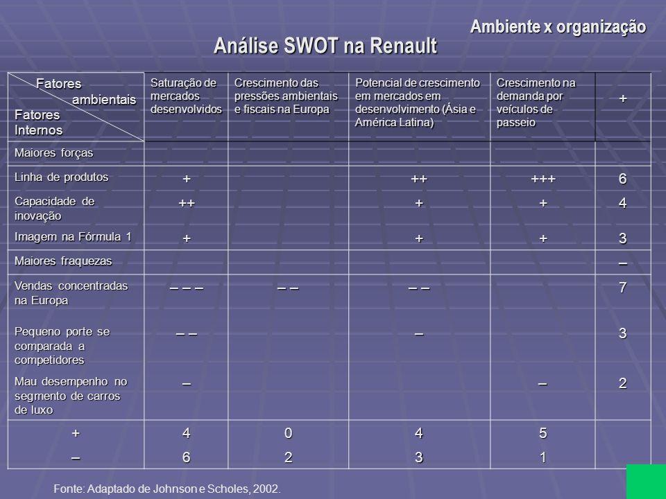 Análise SWOT na Renault Fatores Fatores ambientais ambientaisFatoresInternos Saturação de mercados desenvolvidos Crescimento das pressões ambientais e