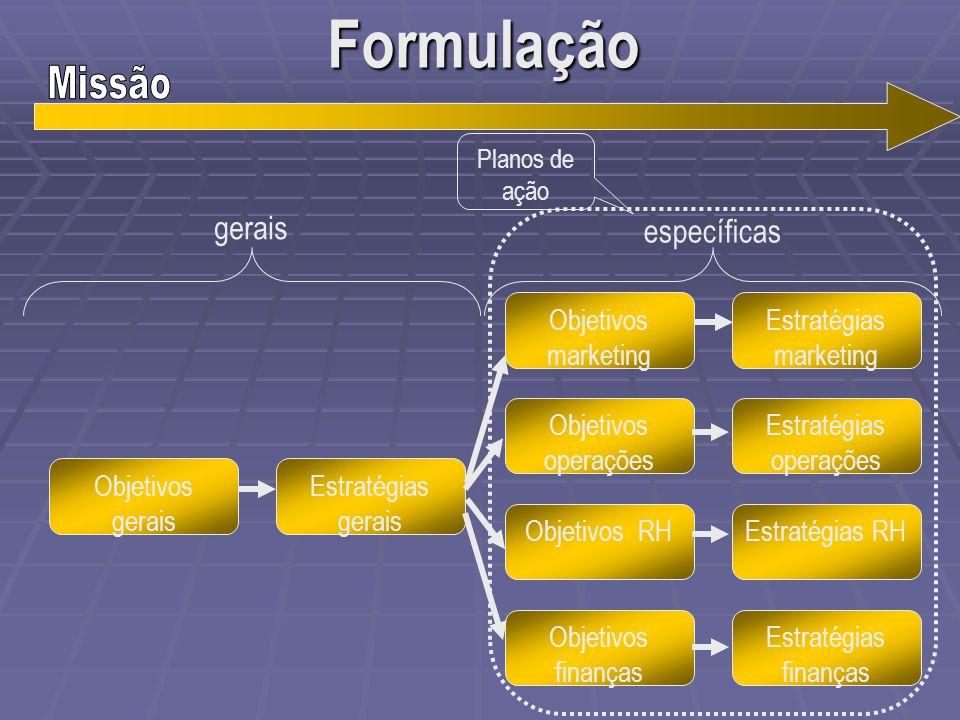 Formulação Objetivos gerais Estratégias gerais Objetivos marketing Objetivos operações Objetivos RH Objetivos finanças Estratégias marketing Estratégi