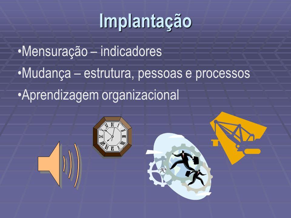 Implantação Mensuração – indicadores Mudança – estrutura, pessoas e processos Aprendizagem organizacional