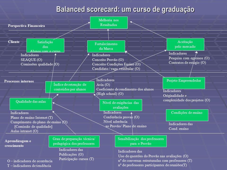 Balanced scorecard: um curso de graduação Índice de retenção de conteúdos por alunos Processos internos Aprendizagem e crescimento Indicadores SEAQUE