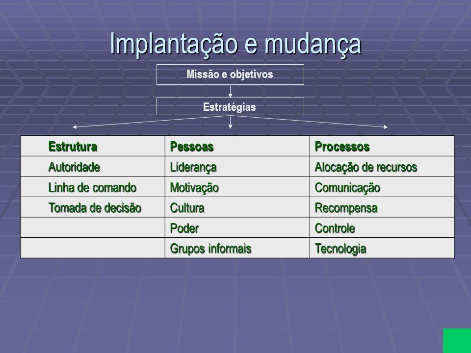Implantação e mudança Missão e objetivos Estratégias EstruturaPessoasProcessos AutoridadeLiderança Alocação de recursos Linha de comando MotivaçãoComu
