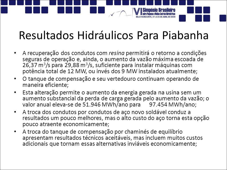 Resultados Hidráulicos Para Piabanha A recuperação dos condutos com resina permitirá o retorno a condições seguras de operação e, ainda, o aumento da