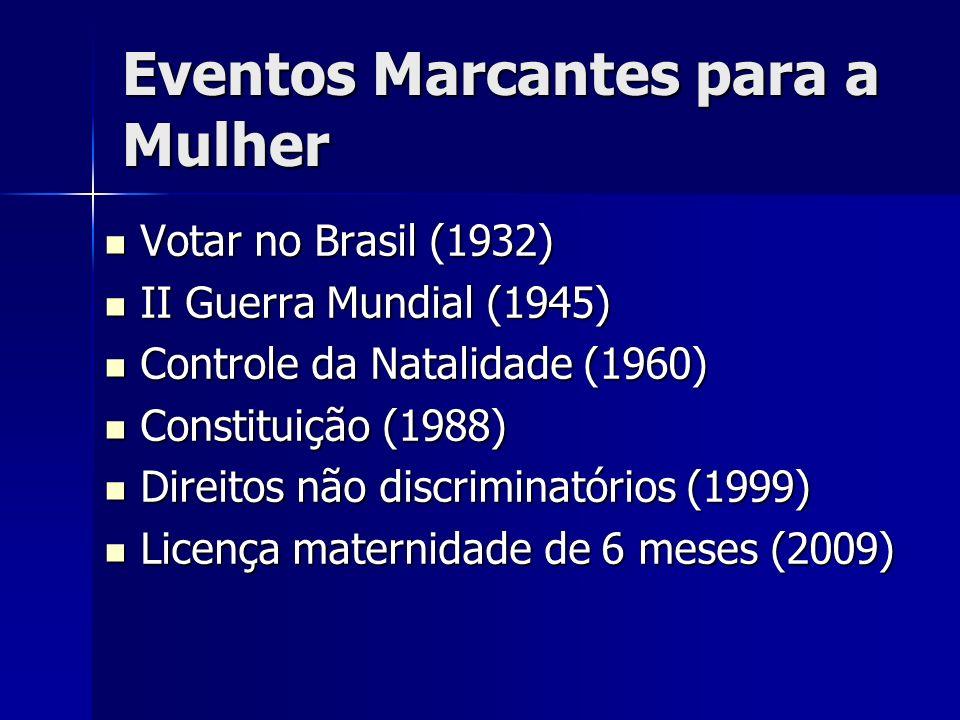 Eventos Marcantes para a Mulher Votar no Brasil (1932) Votar no Brasil (1932) II Guerra Mundial (1945) II Guerra Mundial (1945) Controle da Natalidade (1960) Controle da Natalidade (1960) Constituição (1988) Constituição (1988) Direitos não discriminatórios (1999) Direitos não discriminatórios (1999) Licença maternidade de 6 meses (2009) Licença maternidade de 6 meses (2009)