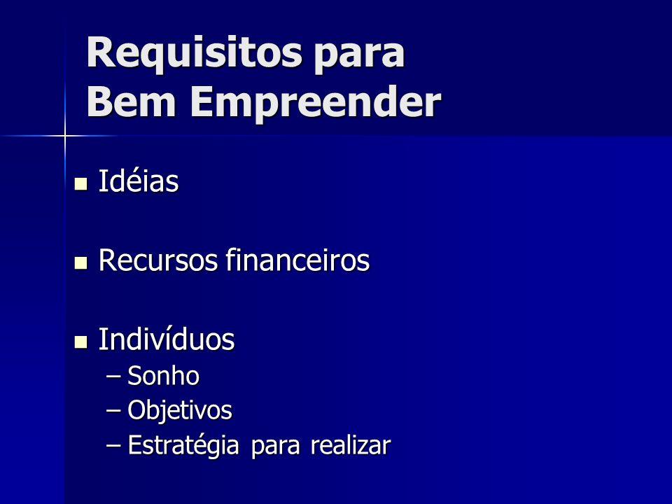 Requisitos para Bem Empreender Idéias Idéias Recursos financeiros Recursos financeiros Indivíduos Indivíduos –Sonho –Objetivos –Estratégia para realizar
