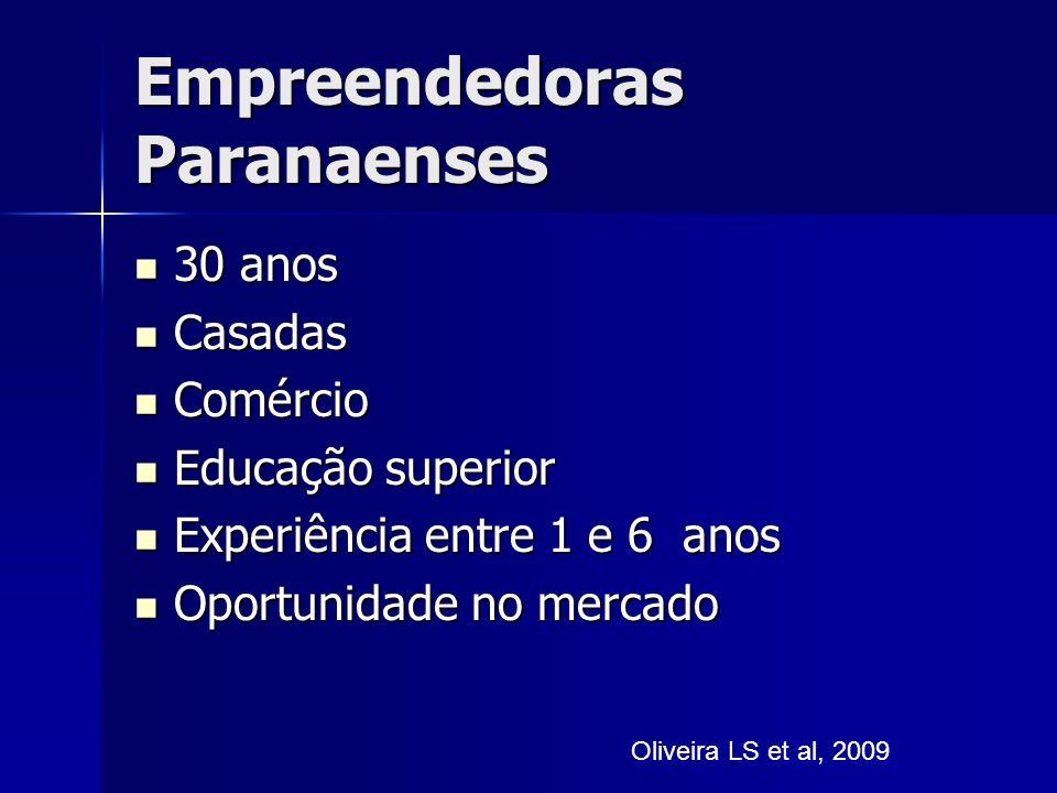 Empreendedoras Paranaenses 30 anos 30 anos Casadas Casadas Comércio Comércio Educação superior Educação superior Experiência entre 1 e 6 anos Experiência entre 1 e 6 anos Oportunidade no mercado Oportunidade no mercado Oliveira LS et al, 2009