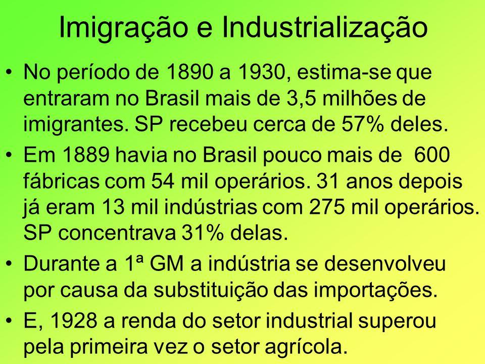 Imigração e Industrialização No período de 1890 a 1930, estima-se que entraram no Brasil mais de 3,5 milhões de imigrantes. SP recebeu cerca de 57% de