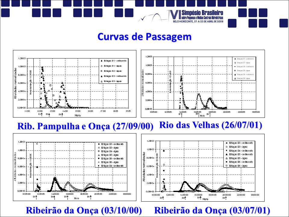 Curvas de Passagem Rib. Pampulha e Onça (27/09/00) Rio das Velhas (26/07/01) Ribeirão da Onça (03/10/00) Ribeirão da Onça (03/07/01)