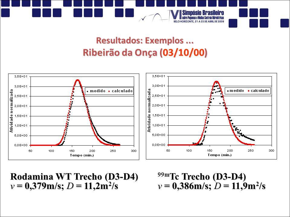 Resultados: Exemplos... Ribeirão da Onça (03/10/00) Rodamina WT Trecho (D3-D4) v = 0,379m/s; D = 11,2m 2 /s Trecho (D3-D4) v = 0,386m/s; D = 11,9m 2 /
