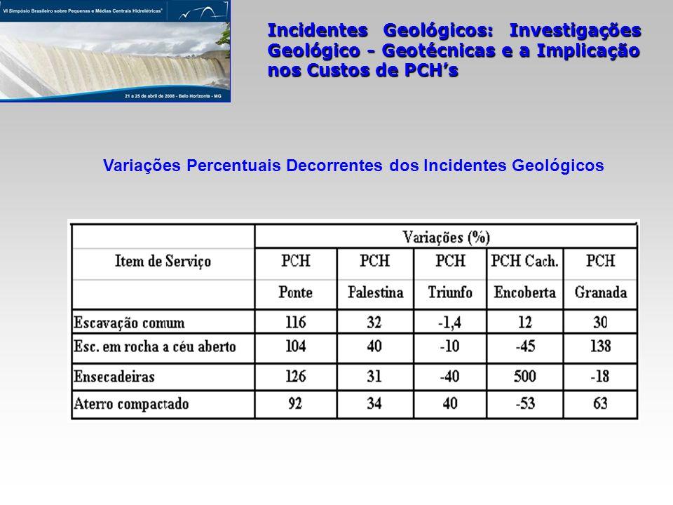 Variações Percentuais Decorrentes dos Incidentes Geológicos