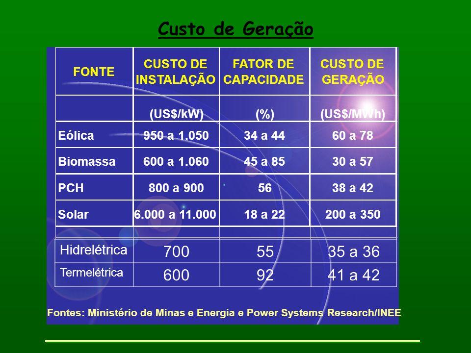 Fontes: Ministério de Minas e Energia e Power Systems Research/INEE FONTE CUSTO DE INSTALAÇÃO FATOR DE CAPACIDADE CUSTO DE GERAÇÃO (US$/kW)(%)(US$/MWh
