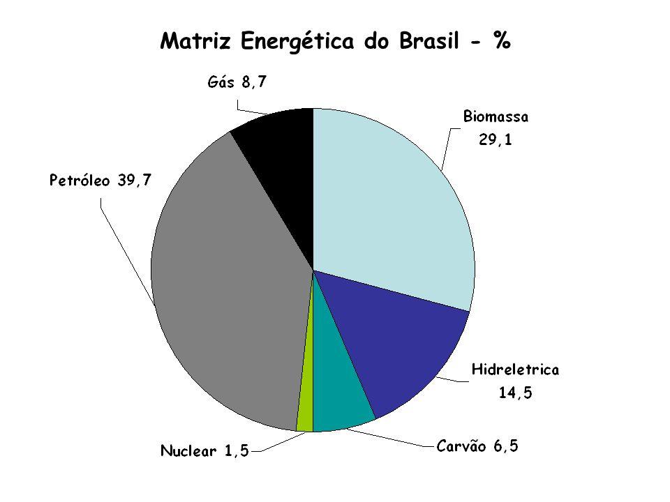 Matriz Energética do Brasil - %