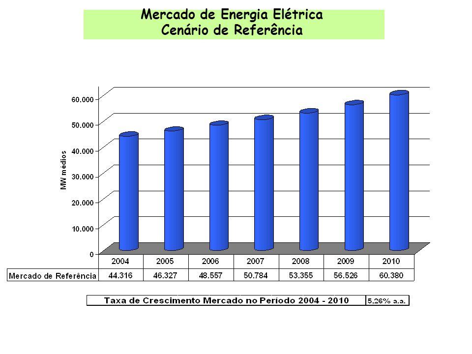 Mercado de Energia Elétrica Cenário de Referência