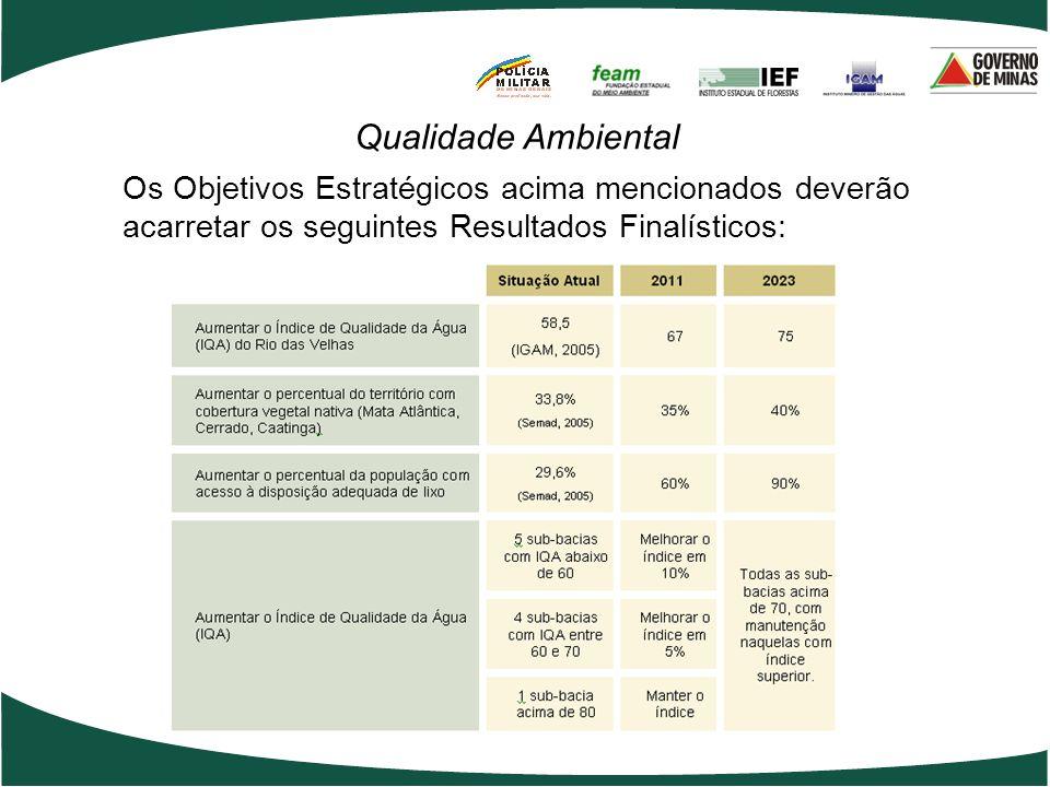Os Objetivos Estratégicos acima mencionados deverão acarretar os seguintes Resultados Finalísticos: Qualidade Ambiental