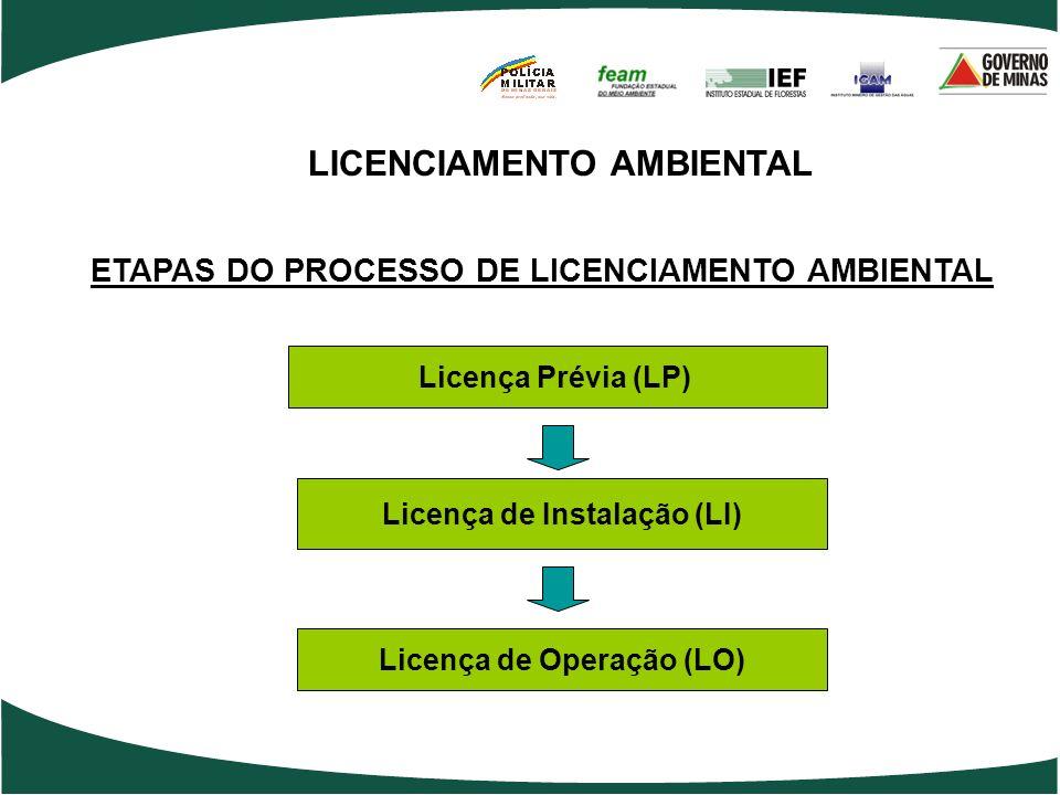 LICENCIAMENTO AMBIENTAL ETAPAS DO PROCESSO DE LICENCIAMENTO AMBIENTAL Licença Prévia (LP) Licença de Instalação (LI) Licença de Operação (LO)