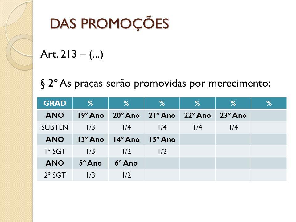 Art. 213 – (...) § 2º As praças serão promovidas por merecimento: DAS PROMOÇÕES GRAD%%% ANO19º Ano20º Ano21º Ano22º Ano23º Ano SUBTEN1/31/4 ANO13º Ano