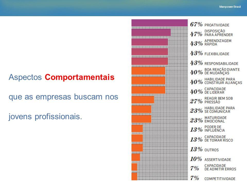 Manpower Brasil Aspectos Comportamentais que as empresas buscam nos jovens profissionais.