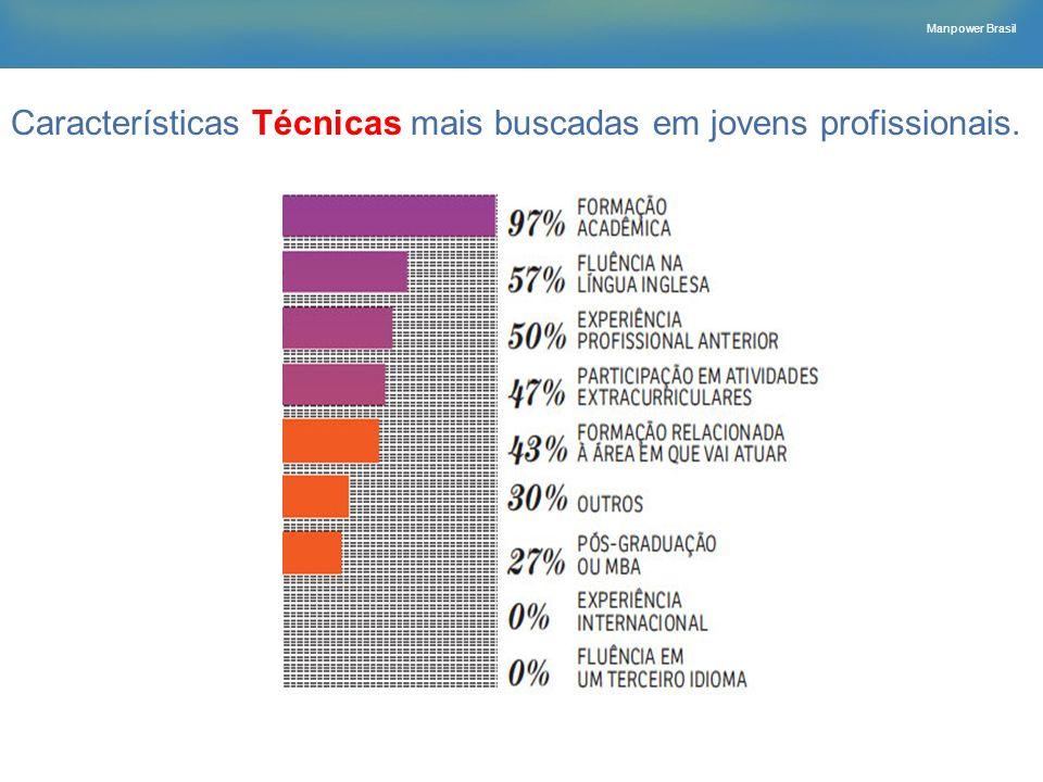 Manpower Brasil Características Técnicas mais buscadas em jovens profissionais.