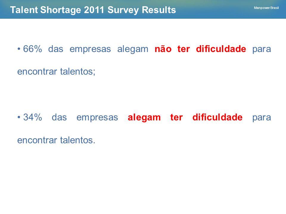 Manpower Brasil Talent Shortage 2011 Survey Results 66% das empresas alegam não ter dificuldade para encontrar talentos; 34% das empresas alegam ter d