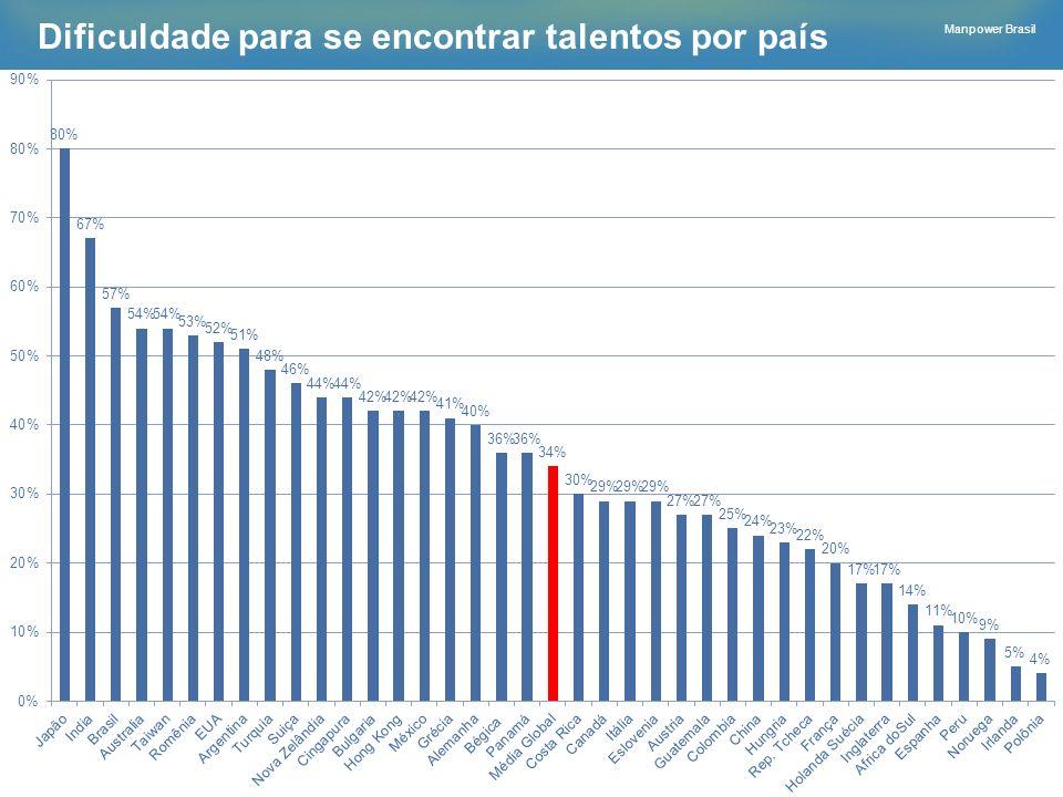 Manpower Brasil Dificuldade para se encontrar talentos por país