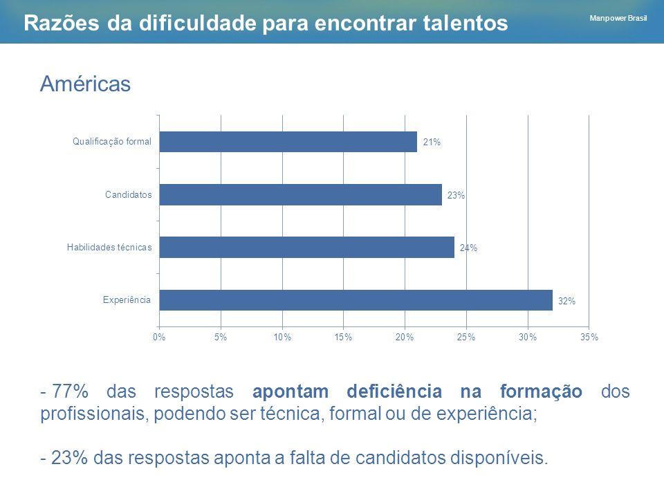 Manpower Brasil Razões da dificuldade para encontrar talentos Américas - 77% das respostas apontam deficiência na formação dos profissionais, podendo