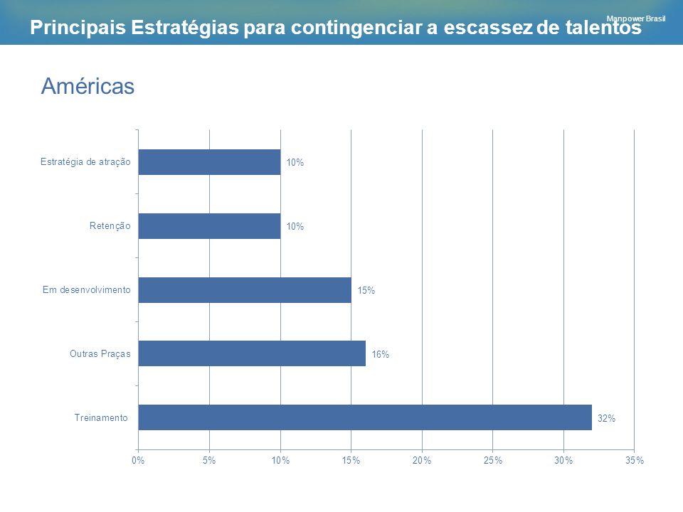 Manpower Brasil Principais Estratégias para contingenciar a escassez de talentos Américas