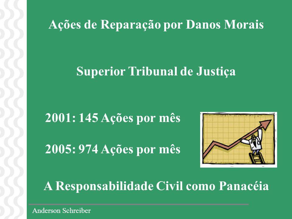 Anderson Schreiber Ações de Reparação por Danos Morais Superior Tribunal de Justiça 2001: 145 Ações por mês 2005: 974 Ações por mês A Responsabilidade