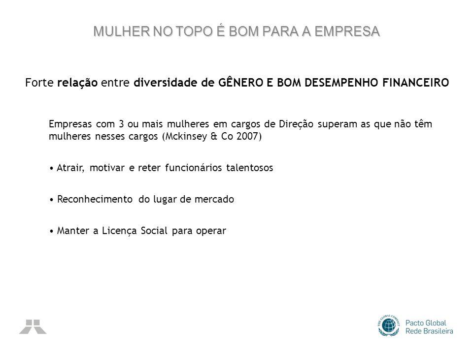 MULHER NO TOPO É BOM PARA A EMPRESA Forte relação entre diversidade de GÊNERO E BOM DESEMPENHO FINANCEIRO Empresas com 3 ou mais mulheres em cargos de