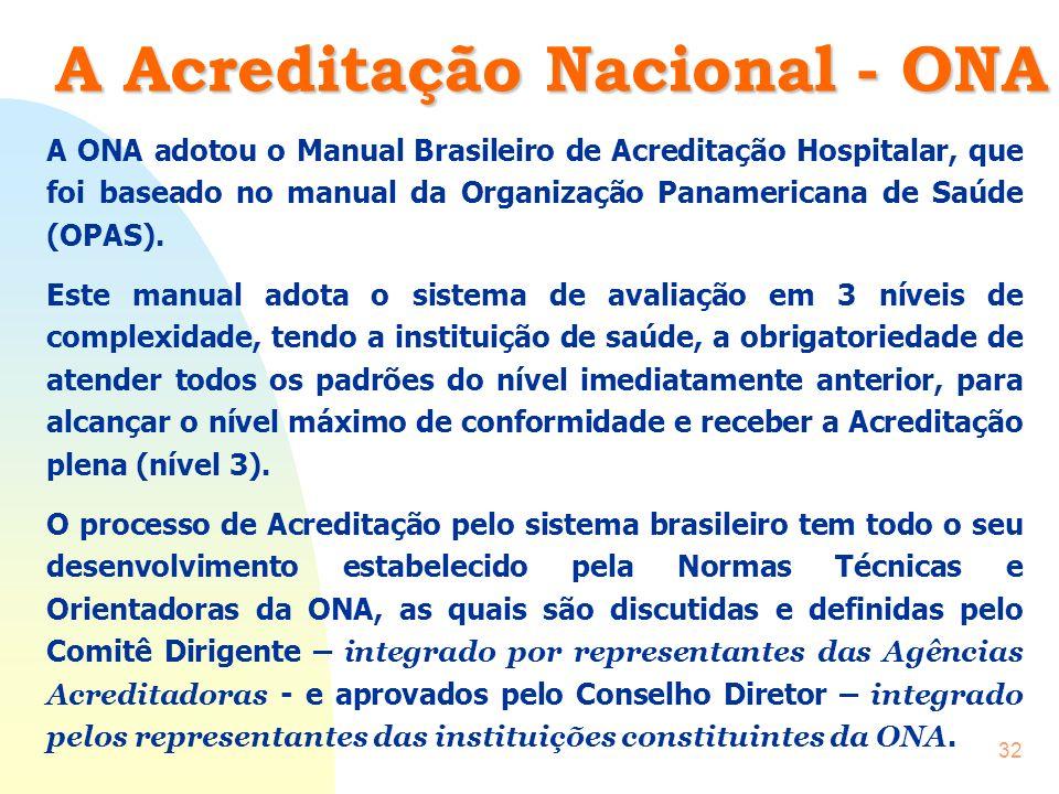 CBA31 O Sistema Brasileiro de Acreditação Organização Nacional de Acreditação - ONA O Sistema Brasileiro de Acreditação é desenvolvido pela Organizaçã