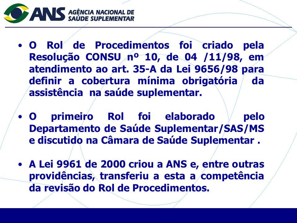 O Rol de Procedimentos foi criado pela Resolução CONSU nº 10, de 04 /11/98, em atendimento ao art.