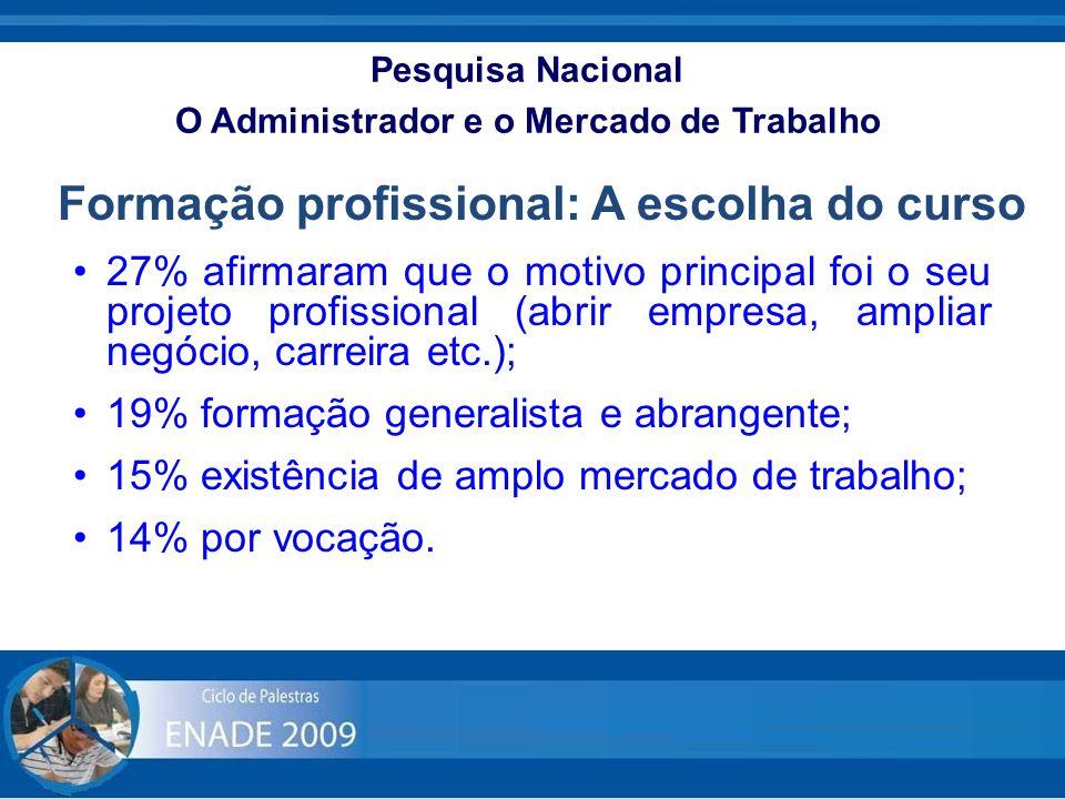 Pesquisa Nacional O Administrador e o Mercado de Trabalho 27% afirmaram que o motivo principal foi o seu projeto profissional (abrir empresa, ampliar
