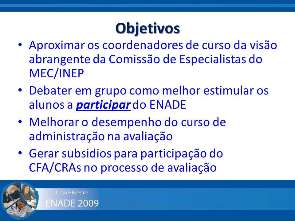 Objetivos Aproximar os coordenadores de curso da visão abrangente da Comissão de Especialistas do MEC/INEP Debater em grupo como melhor estimular os a