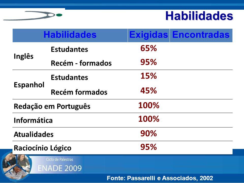 Habilidades Fonte: Passarelli e Associados, 2002 HabilidadesExigidasEncontradas Inglês Estudantes 65%35% Recém - formados 95%70% Espanhol Estudantes 1