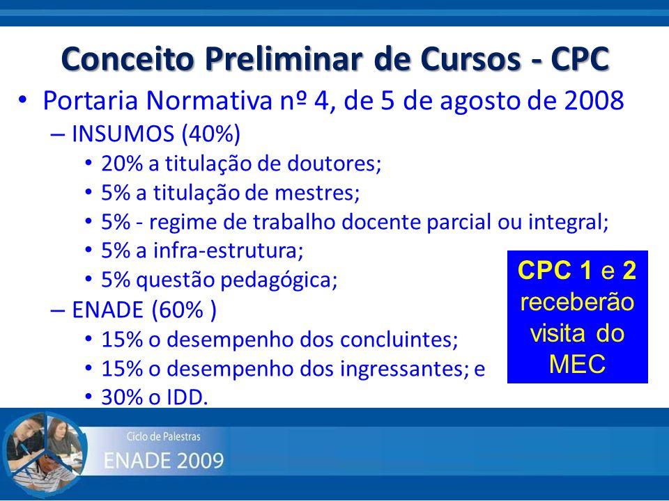 Conceito Preliminar de Cursos - CPC Portaria Normativa nº 4, de 5 de agosto de 2008 – INSUMOS (40%) 20% a titulação de doutores; 5% a titulação de mes