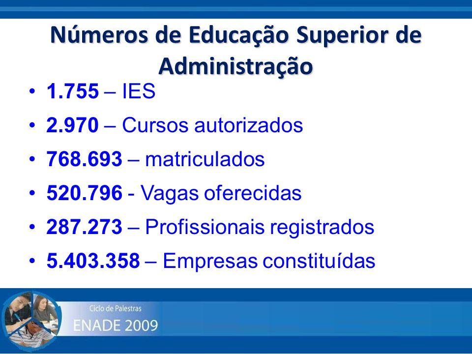 Números de Educação Superior de Administração 1.755 – IES 2.970 – Cursos autorizados 768.693 – matriculados 520.796 - Vagas oferecidas 287.273 – Profi
