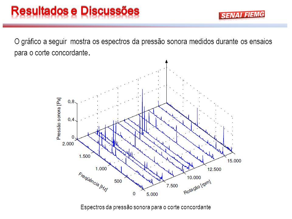 Espectros da pressão sonora para o corte concordante O gráfico a seguir mostra os espectros da pressão sonora medidos durante os ensaios para o corte