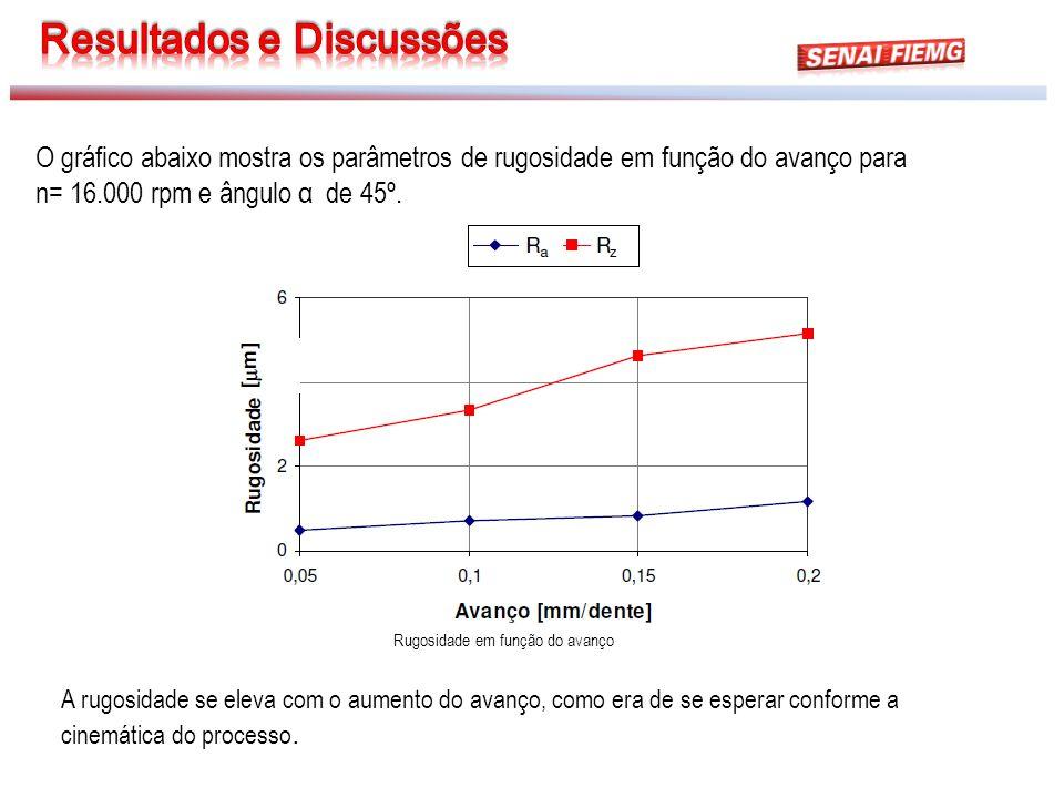Rugosidade em função do avanço O gráfico abaixo mostra os parâmetros de rugosidade em função do avanço para n= 16.000 rpm e ângulo α de 45º. A rugosid