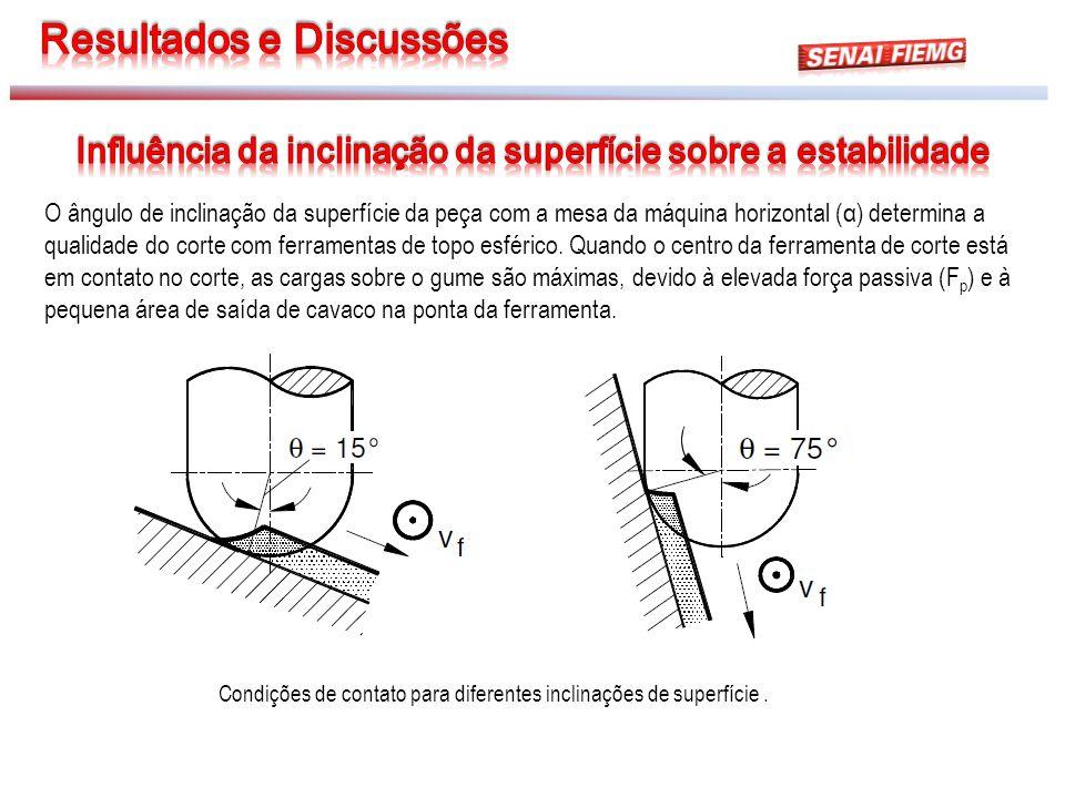 Condições de contato para diferentes inclinações de superfície. O ângulo de inclinação da superfície da peça com a mesa da máquina horizontal (α) dete