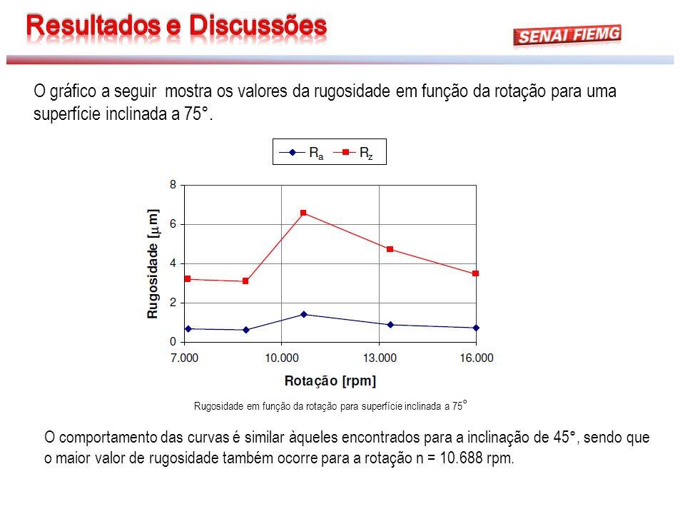 Rugosidade em função da rotação para superfície inclinada a 75 ° O gráfico a seguir mostra os valores da rugosidade em função da rotação para uma supe