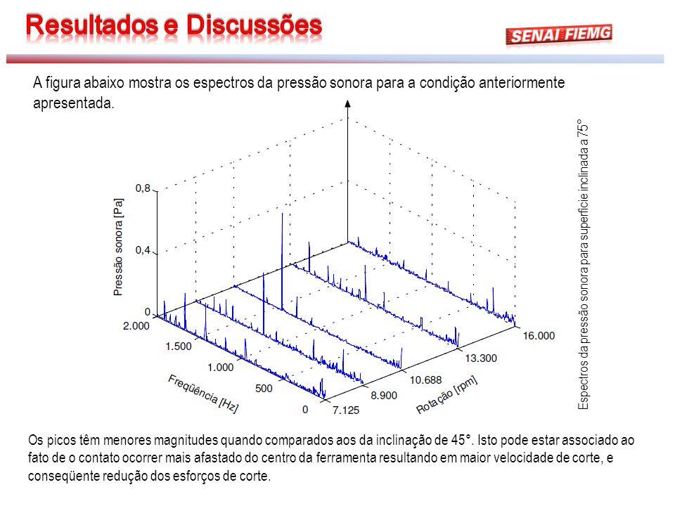 Espectros da pressão sonora para superfície inclinada a 75 ° Os picos têm menores magnitudes quando comparados aos da inclinação de 45°. Isto pode est