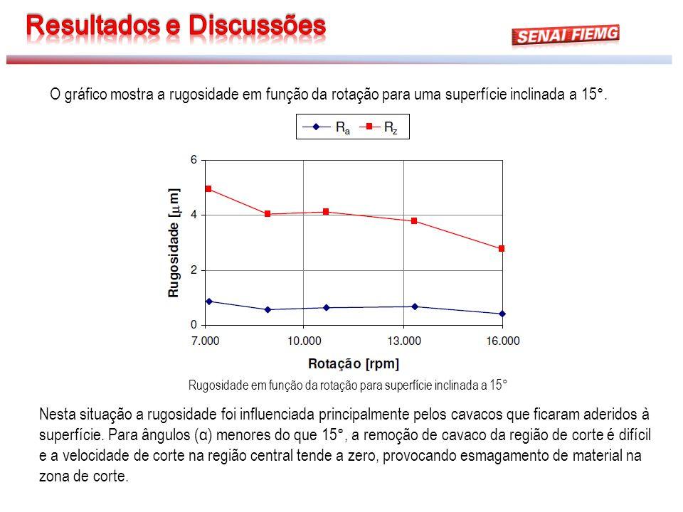 Rugosidade em função da rotação para superfície inclinada a 15° O gráfico mostra a rugosidade em função da rotação para uma superfície inclinada a 15°