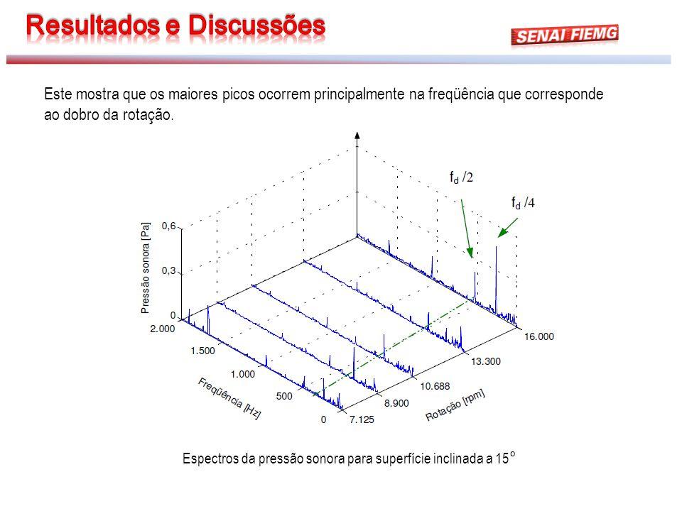 Espectros da pressão sonora para superfície inclinada a 15 ° Este mostra que os maiores picos ocorrem principalmente na freqüência que corresponde ao