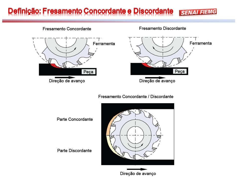 Rugosidade em função da rotação para superfície inclinada a 15° O gráfico mostra a rugosidade em função da rotação para uma superfície inclinada a 15°.