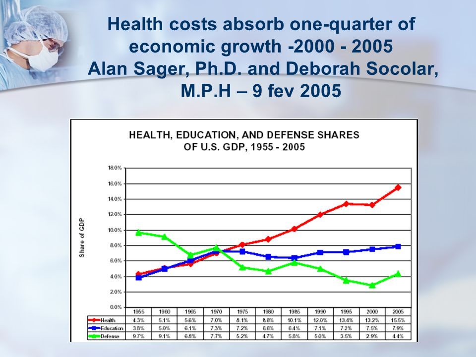Health costs absorb one-quarter of economic growth -2000 - 2005 Alan Sager, Ph.D. and Deborah Socolar, M.P.H – 9 fev 2005