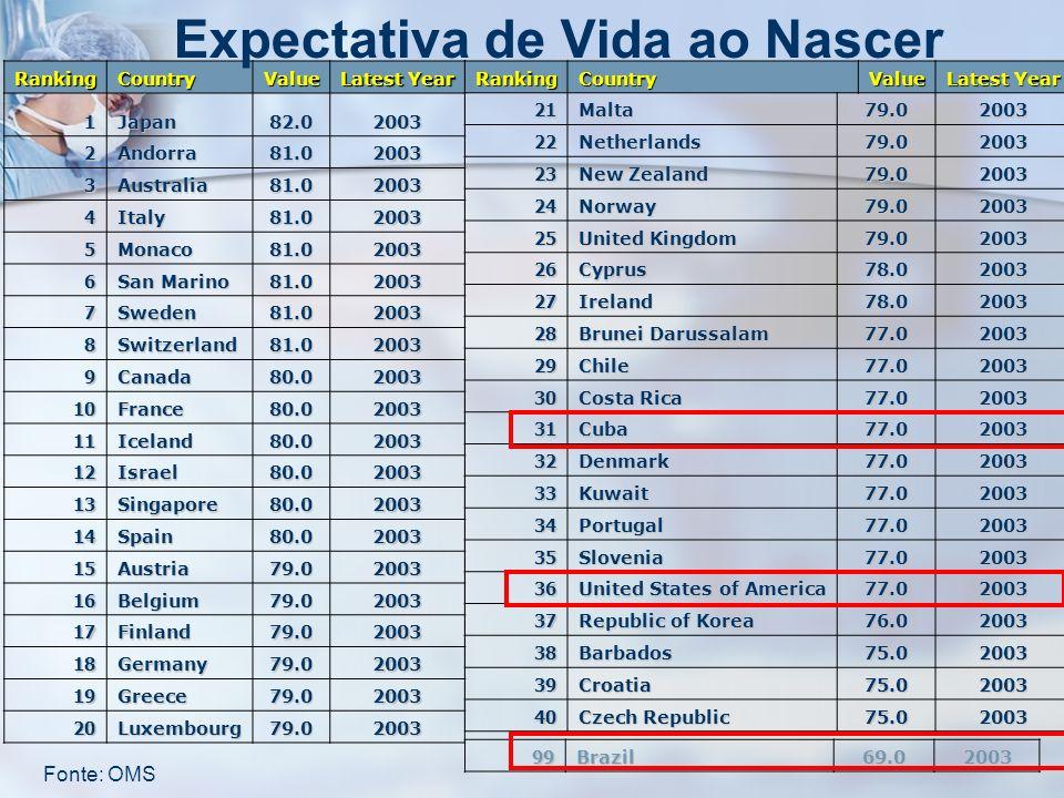 RankingCountryValue Latest Year 1Japan82.02003 2Andorra81.02003 3Australia81.02003 4Italy81.02003 5Monaco81.02003 6 San Marino 81.02003 7Sweden81.0200