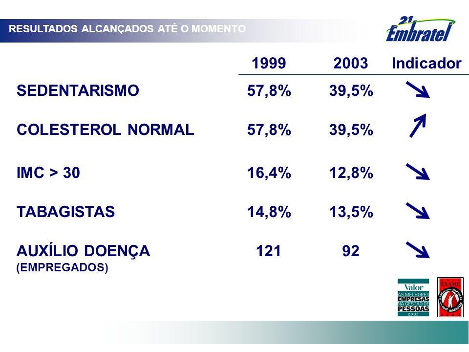SEDENTARISMO57,8%39,5% COLESTEROL NORMAL57,8%39,5% IMC > 3016,4%12,8% TABAGISTAS14,8%13,5% AUXÍLIO DOENÇA (EMPREGADOS) 12192 19992003Indicador RESULTA
