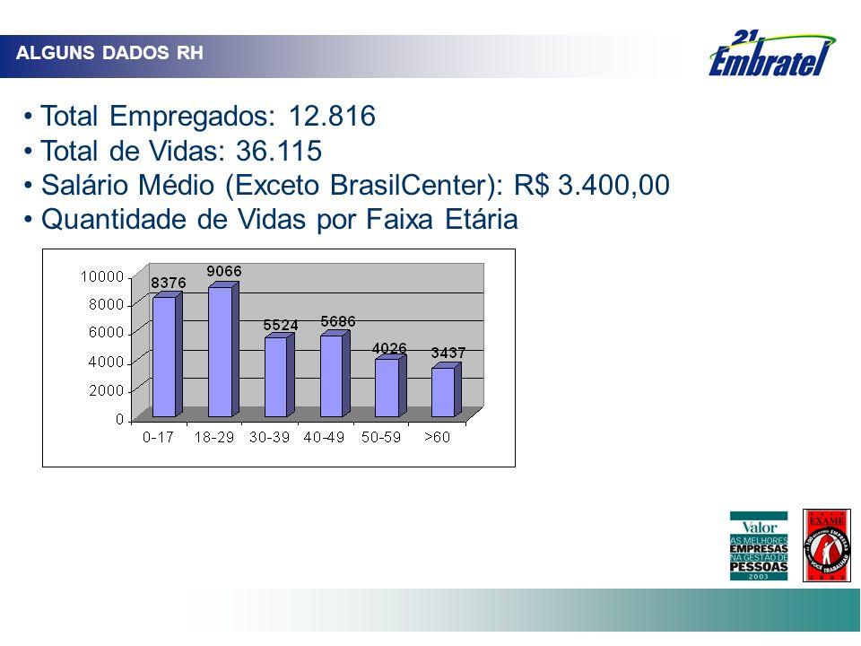 ALGUNS DADOS RH Total Empregados: 12.816 Total de Vidas: 36.115 Salário Médio (Exceto BrasilCenter): R$ 3.400,00 Quantidade de Vidas por Faixa Etária