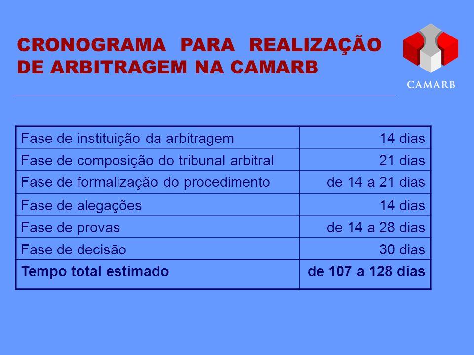 CRONOGRAMA PARA REALIZAÇÃO DE ARBITRAGEM NA CAMARB Fase de instituição da arbitragem14 dias Fase de composição do tribunal arbitral21 dias Fase de for